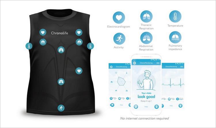 Smarte Kleidung