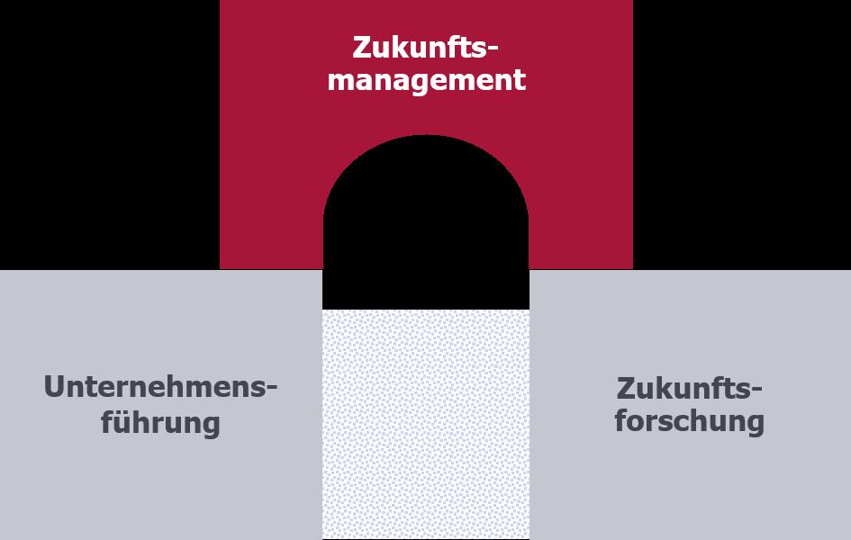 Zukunftsmanagement